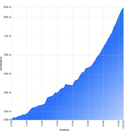 Puchacz Uphill - profil wysokościowy